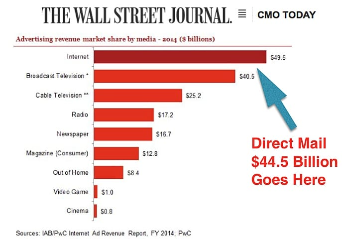 Direct Mail $44 Billion Goes Here