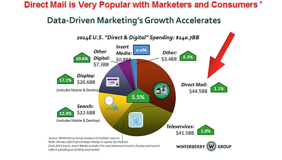 Direct Mail is Very Popular with Marketers and Consumers